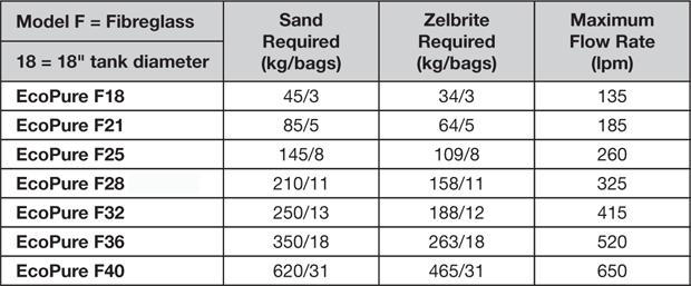 Davey Monarch Ecopure 28 Fiberglass Sand Filter