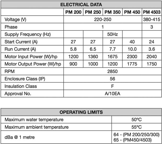 Davey Powermaster Pm200 1 2hp Pool Pump