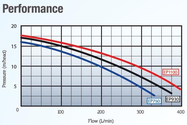 Poolrite Enduro Ep 1100 1 5 Hp Pool Pump