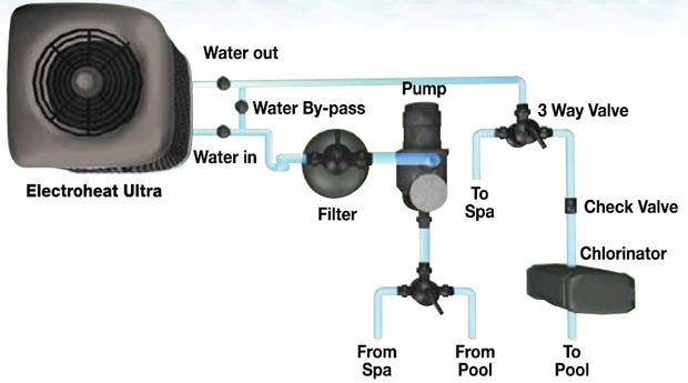 Waterco Electroheat Ultra 23 Kw Pool Heat Pump