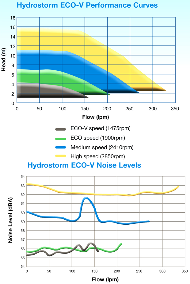 Waterco hydrostorm 150 eco v variable speed energy - Most energy efficient swimming pool pump ...